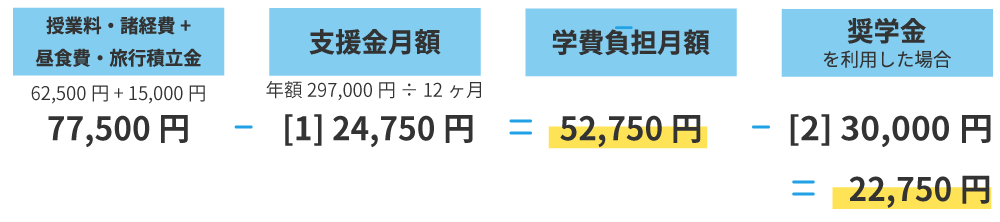 世帯例① 年収250万円未満程度