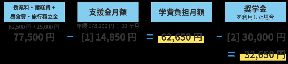 世帯例② 年収590万円未満程度