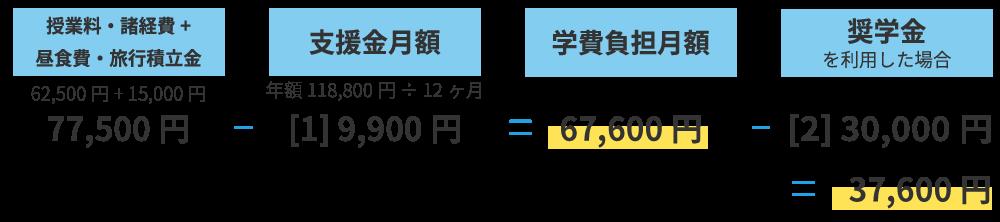 世帯例③ 年収910万円程度まで