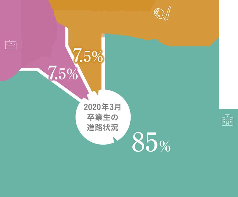 【卒業後の進路】85%:進学(大学・短期大学・専門学校)、7.5%:就職、7.5%:専門的な分野(留学・芸能界・タレント養成所所属 等)